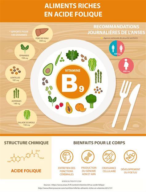 alimenti anti acido acide folique ou vitamine b9 vitamine essentielle durant