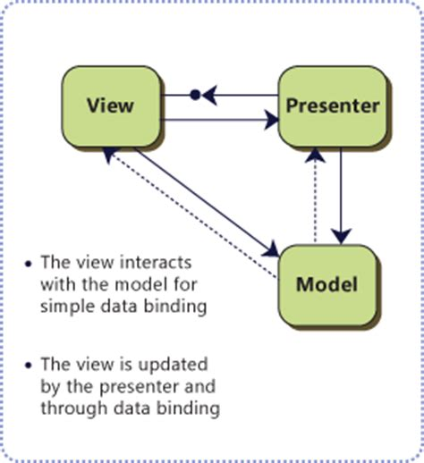 mvp pattern c video model view presenter c exle