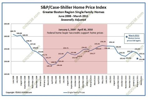 Greater Boston Home Prices Rise Consensus Ma Home Prices Will Fall In 2011 Rise In 2012