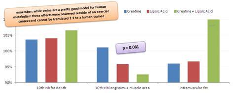 creatine uptake true or false alpha lipoic acid promotes creatine uptake
