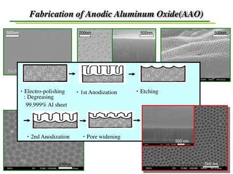 Ppt Anodic Aluminum Oxide Aao Powerpoint Presentation Id 5001066 Anodic Aluminum Oxide Template