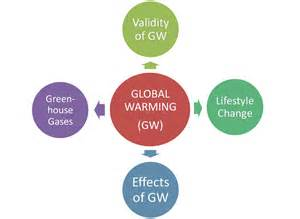 Global Warming Problem Solution Essay by A Persuasive Essay On Global Warming