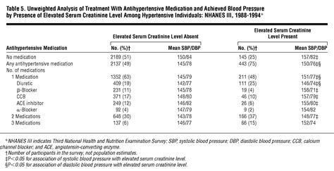 Serum Cr prevalence of high blood pressure and elevated serum