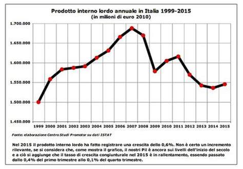 prodotto interno lordo regioni italiane il pil frena a 2015 ma renzi italia in crescita