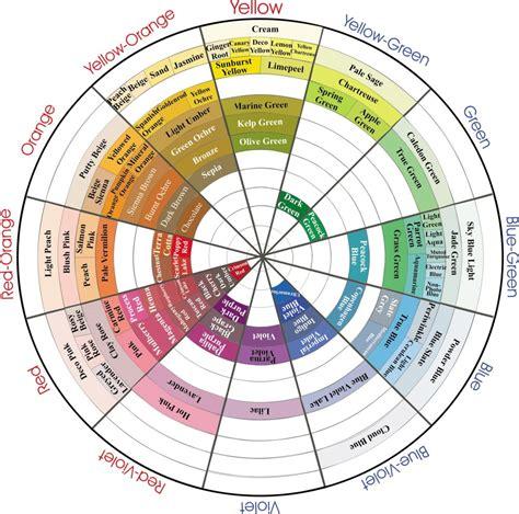 prismacolor pencil color wheel prismacolor color wheel from thread 0 jpg 1 000 215 990 pixels