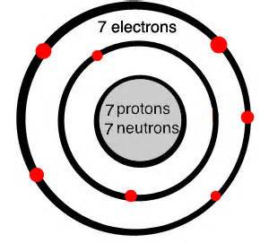 An Atom Of Nitrogen Has 7 Protons And 7 Neutrons Proton Nitrogen Atom