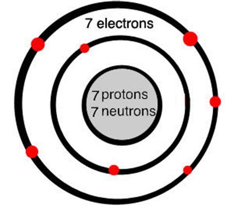 number of protons for nitrogen proton nitrogen atom