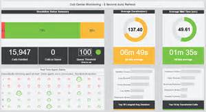 click to englarge this customer service kpi dashboard example