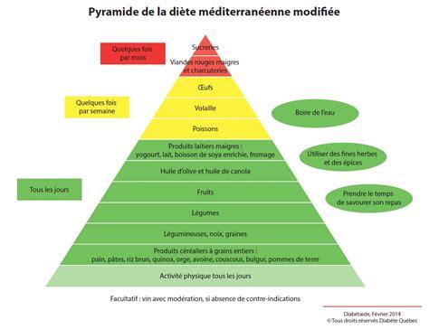 cuisine pour diab騁ique type 2 recette de regime pour diabetique 2 un site culinaire