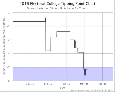 the gmo tipping point is actually closer than we think here s why althealthworks abulsme electoral college rebound