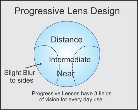 the bifocal dilemma jonathan lenard opticians