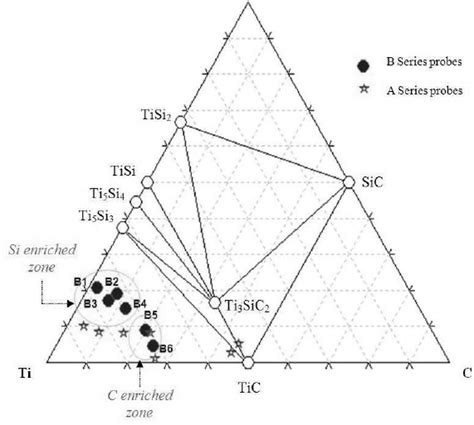 analysed probes positioning in the ti si c phase diagram