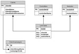 sql solace visio 2007 engineering a sql server database