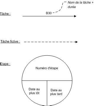 pert diagramme explication r 233 seau pert d 233 finition et explications