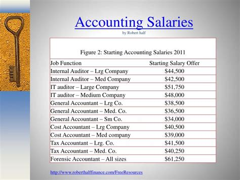 Cpa Mba Salary by Ppt The Of Toledo College Of Business And