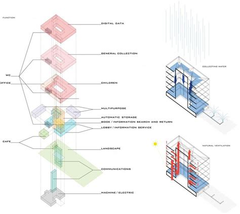 diagram for competition gallery of daegu gosan library competition entry