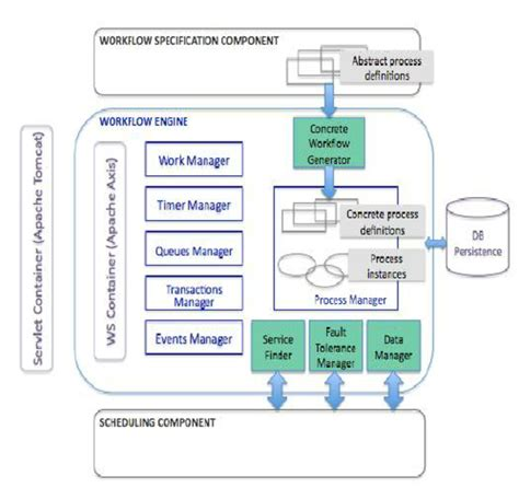 workflow engine architecture workflow architecture diagram images how to guide and