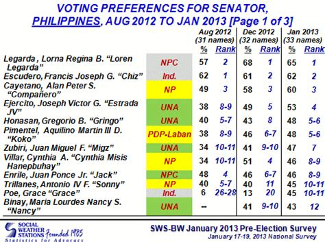 list of senatorial candidates for may 9 election grace poe now in senate magic 12 may 2013 election list