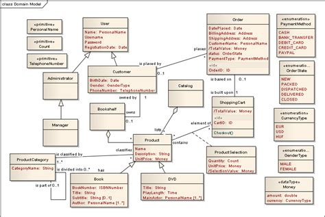 domain model exle diagrams refinement and transformation of analysis level design