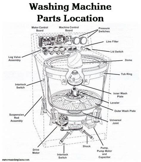 kenmore oasis washer parts diagram kenmore oasis washer parts diagram automotive parts