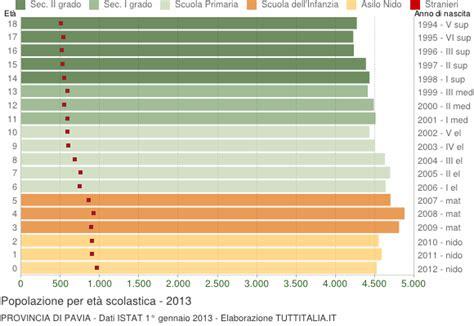 abitanti provincia di pavia popolazione per classi di et 224 scolastica 2013 provincia