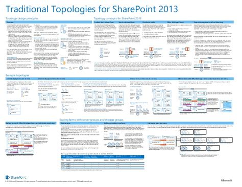 change zone layout sharepoint 2010 microsoft sharepoint 2013 traditional topology model