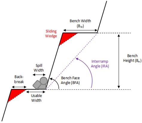 bench slope 10 bench design tutorial