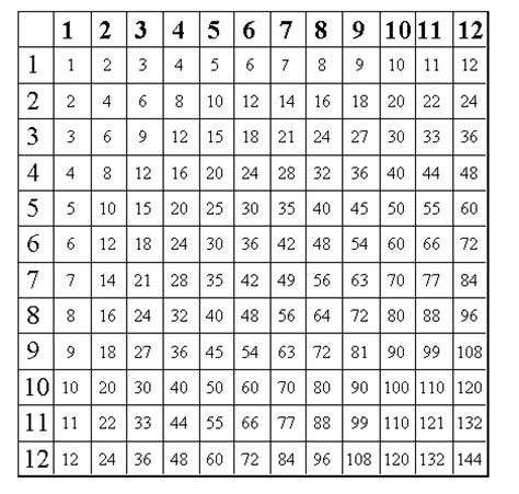 printable hundreds multiplication chart free worksheets 187 100 times table chart free math