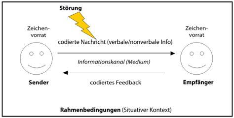 Empf Nger Brief Beispiel Sender Empf 228 Nger Modell