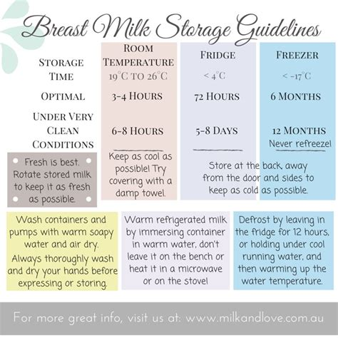 How Is Breast Milk For At Room Temp by Ultimate Breastmilk Storage Guidelines For Pumping Mamas