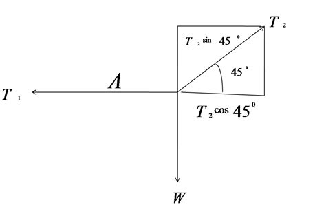 diagram vektor besaran vektor