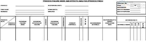 failure mode analysis template fmea failure modes and effects analysis total