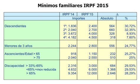 deducciones ganancias ddjj anual 2015 escala deducciones ganancias 2015