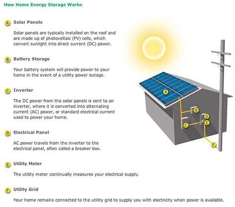Tesla Solarcity Batteries Tesla Motors Solarcity Home Battery Systems Coming
