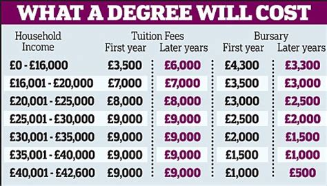Oxford Tuition Fees Mba by Poorest Students Will Pay More Than 163 15 000 For An Oxford