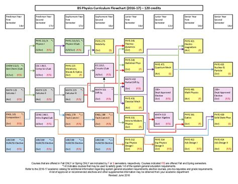 physics flowchart program physics b s south dakota school of mines