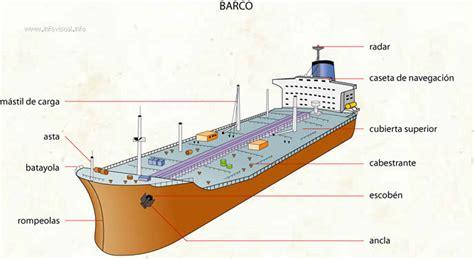 un barco y sus partes daniel miranda mor 225 n 187 blog archive 187 principales partes