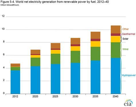 administration attacks renewable energy renewable energy for electricity eme 444 global energy