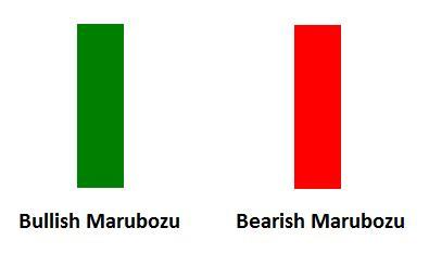 pattern white marubozu about japanese candlesticks and important candle patterns