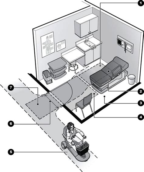 Handicapped House Plans by Access To Medical Care For Individuals With Mobility