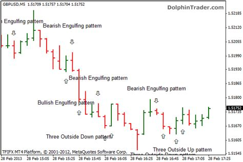 candlestick reversal pattern mt4 forex candlestick patterns metatrader 4 indicator