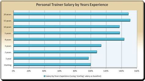 personal trainer hourly rates i think i can fitness
