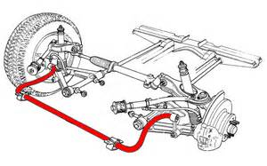Car Struts Bar Lateral Grip What Sway Bars Actually Do And Why They Re
