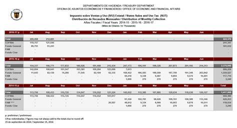 formulario planilla de contribucion 2015 download pdf planilla hacienda 2015 tasa de captaci 243 n ivu