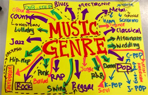 genre music the periodic table of music genres frequency fusion