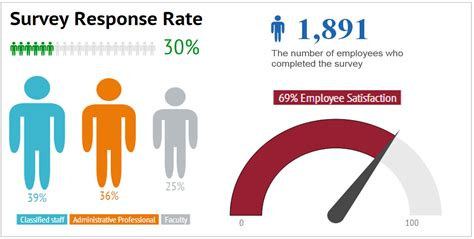 Survey Results - 2014 survey results human resource services human resource services washington