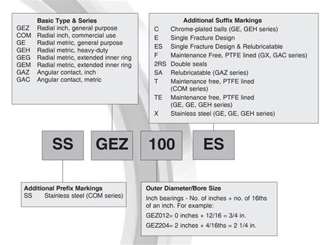Part Number Nomenclature For Bl Spherical Plain Ball Bearings