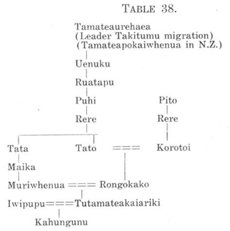 Maika Family Tree journal of the polynesian society ngati pariri by g s