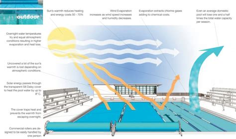 commercial pool heating solutions helping to reduce