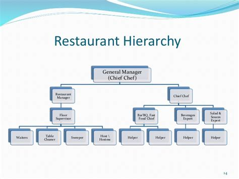 Floor Plan Requirements by Business Plan Restaurant